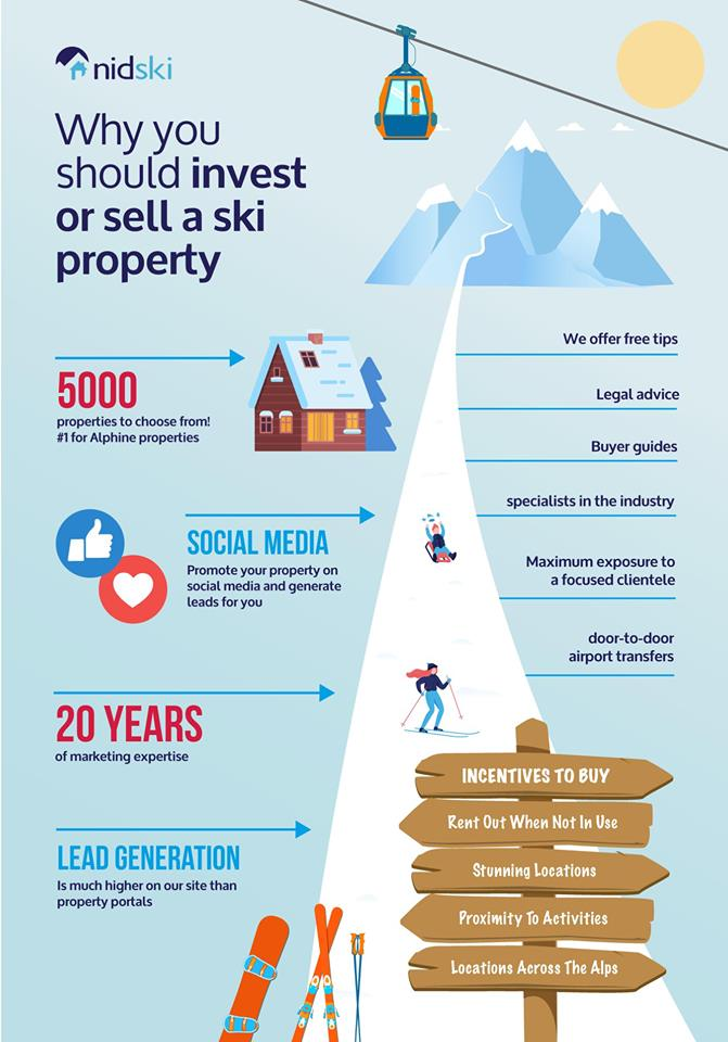 Why You Should Buy Or Sell A Ski Property With Nidski