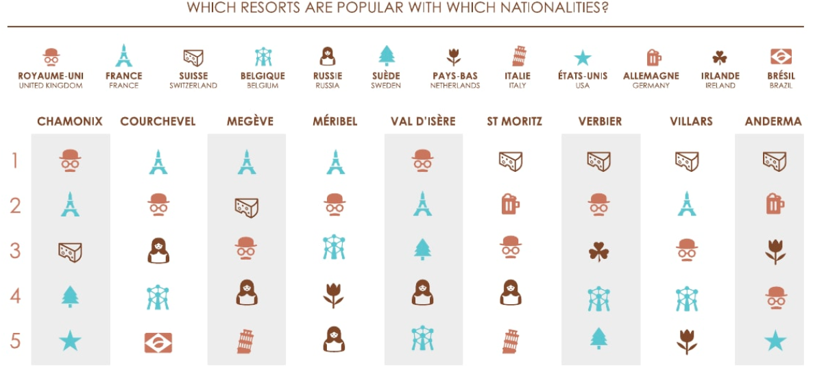 Ski resorts in France visited by each nationality